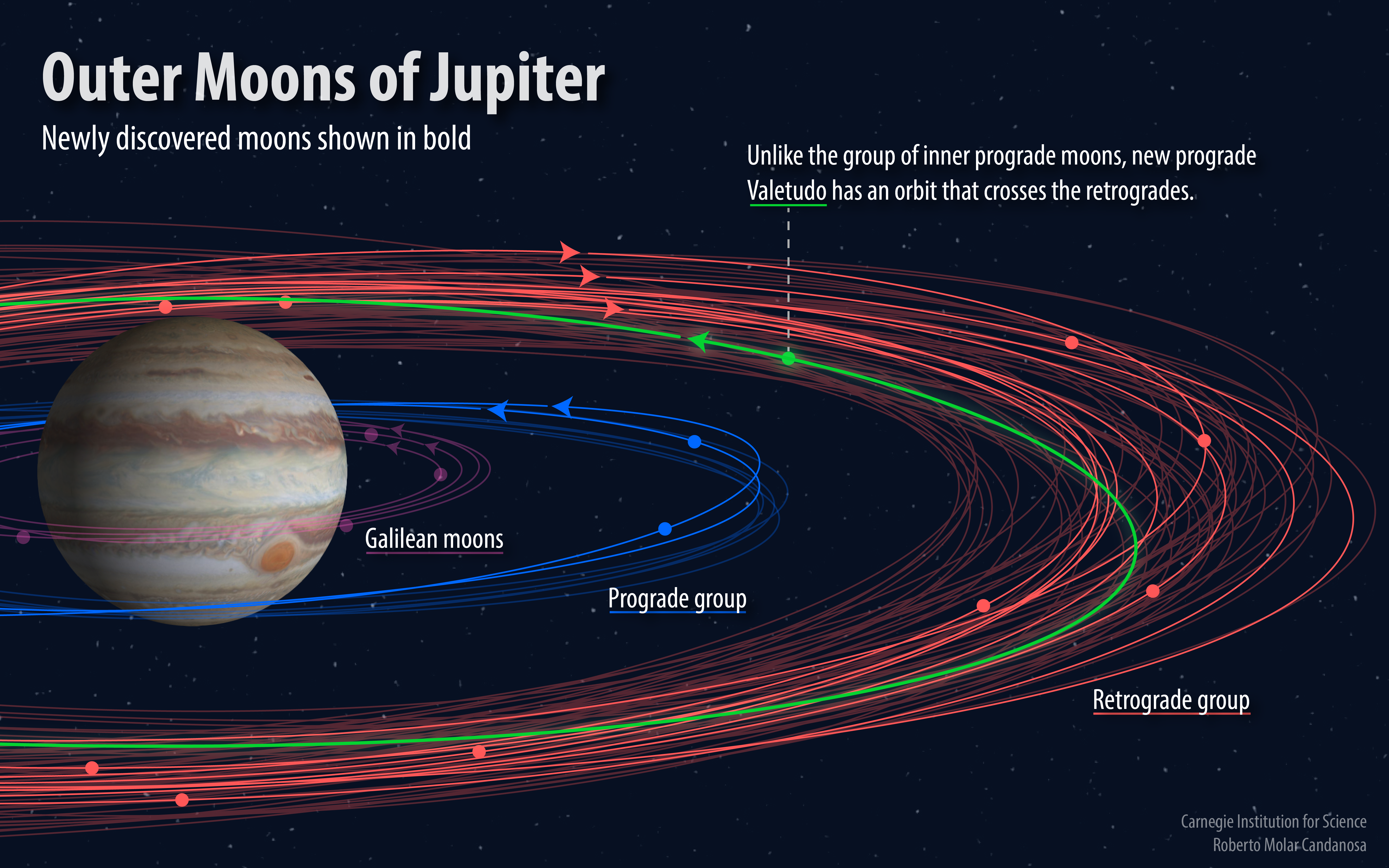 New moons of jupiter
