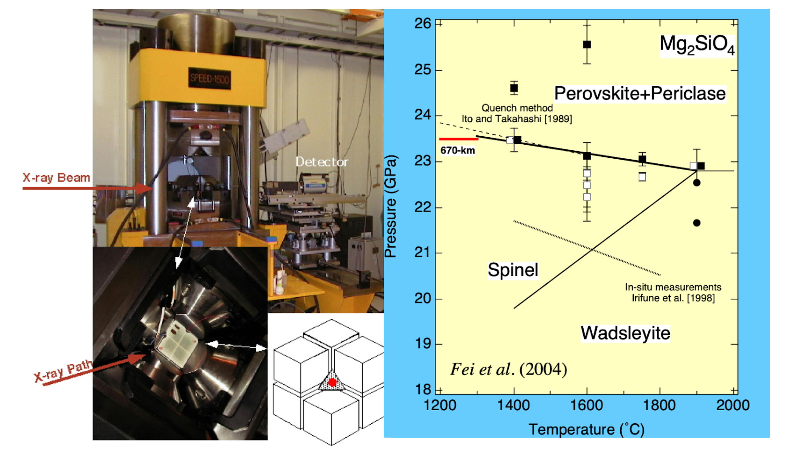 The experimentally determined phase boundary of the postspinel transformation in Mg2SiO4 by in-situ X-ray diffraction measurements.
