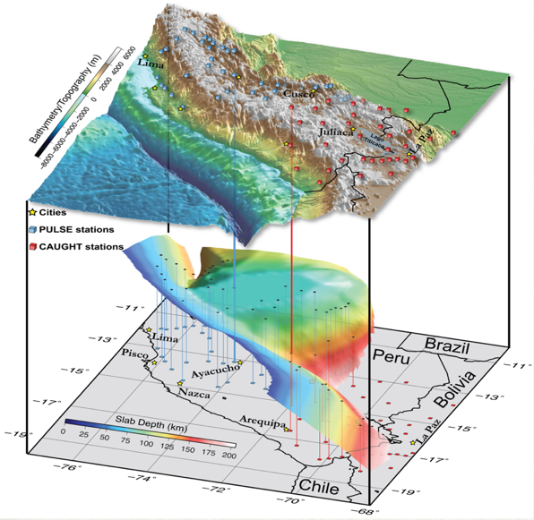 Three dimensional cross section of the crust and mantle beneath Peru.