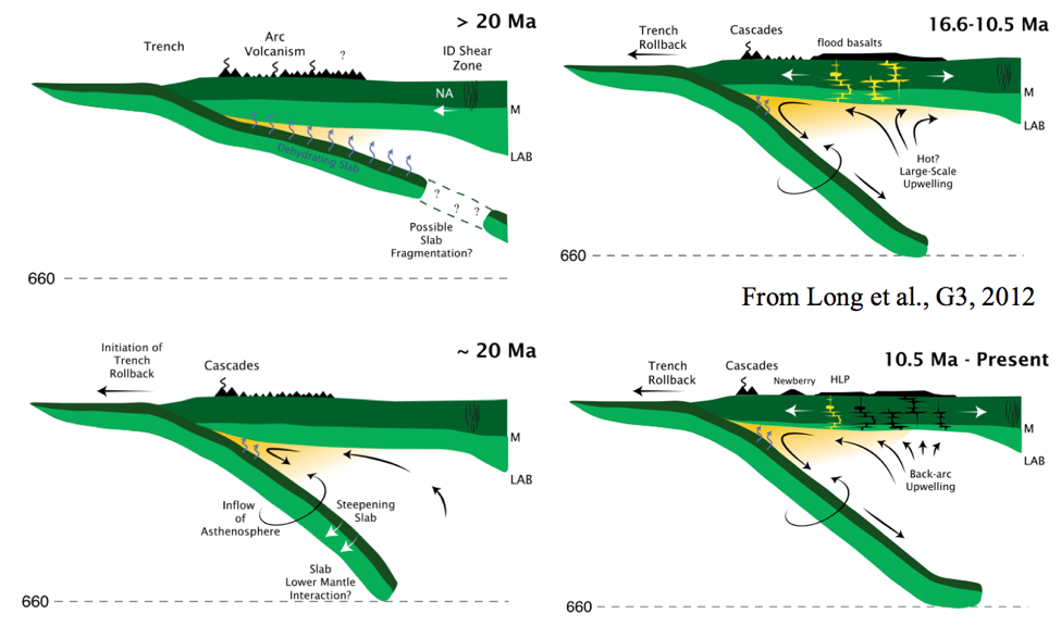 four cross sections of the Pacific Ocean plates subducting under Oregon and Washington show the transition from a period of flat-slab subduction between about 20-50 million years ago to the current steep subduction. Courtesy Long et al., 2012