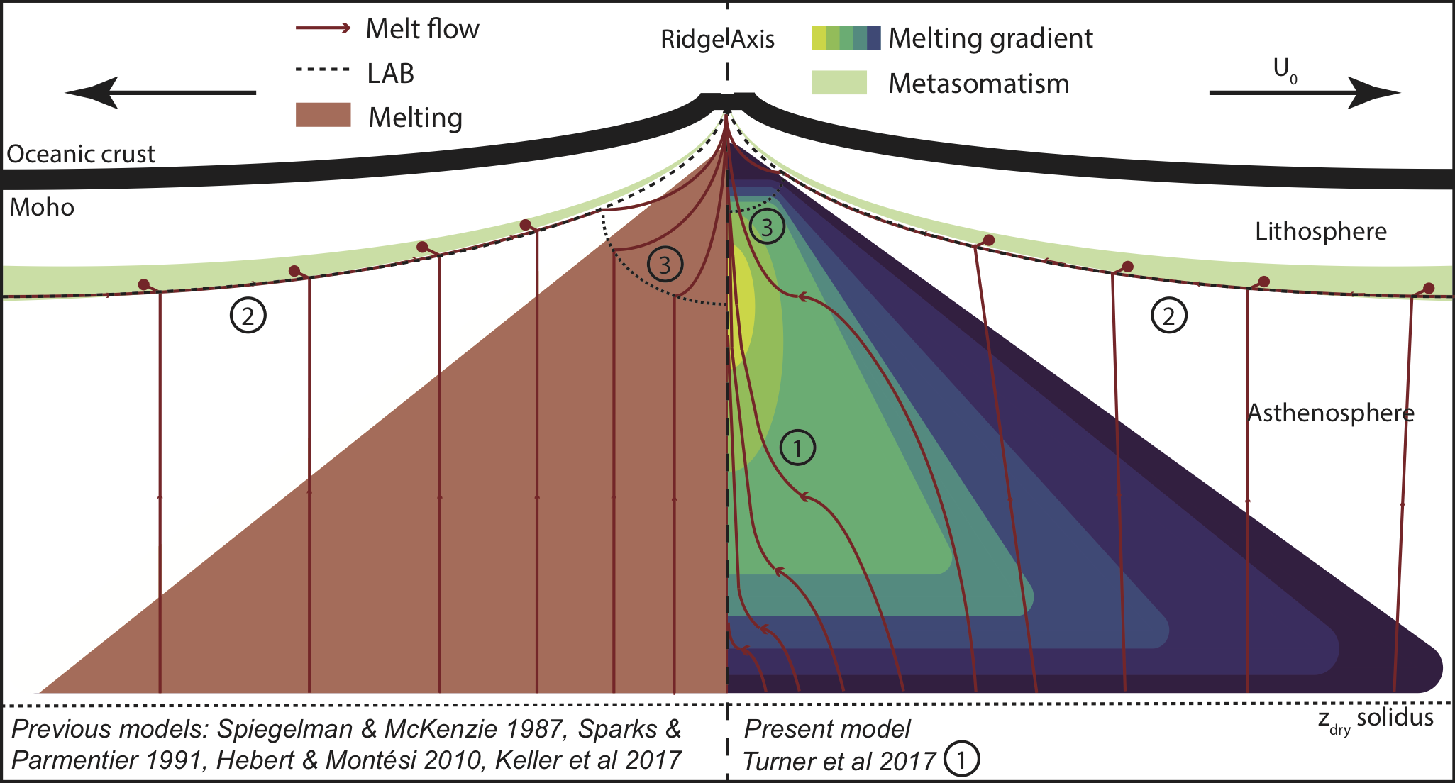 Melt focusing diagram as published in Sim's 2020 paper, The Influence of Spreading Rate and Permeability on Melt Focusing Beneath Mid-ocean Ridges.
