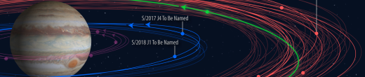 Help Name Five Newly Discovered Moons of Jupiter!