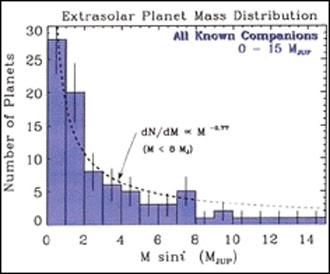 histogram of extrasolar planets by mass